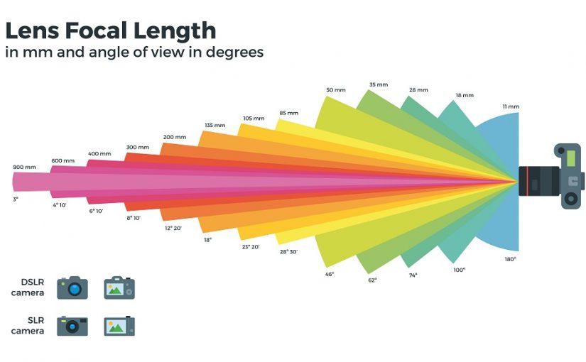 Distância Hiperfocal: A distância do infinito na sua Foto