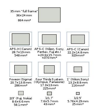 Comparação de um quadro Full Frame x Cropados